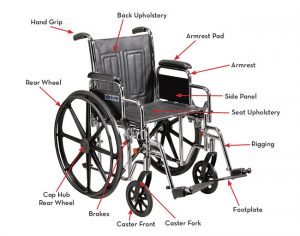 wheel chair parts labeled wheelchair